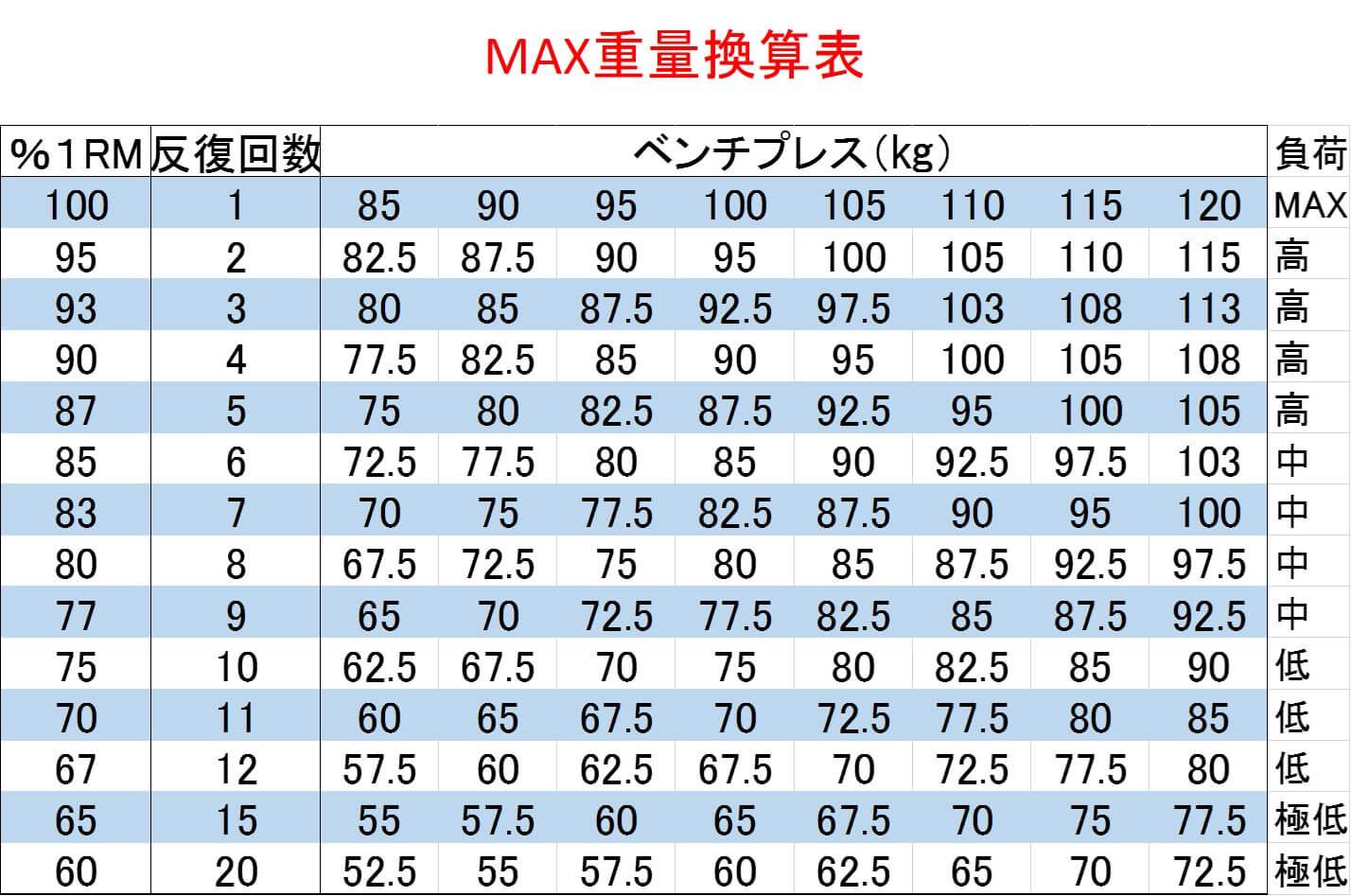 【ベンチプレス】筋トレに必ず必要な「MAX重量換算表」
