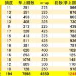 【貴重】ベンチプレスMAX120kgになるまでの筋トレ回数を数えてみた結果