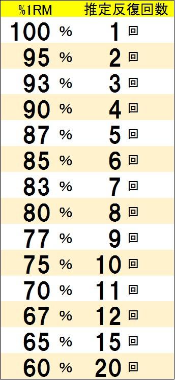 筋トレ回数と重量設定に重宝する「換算表」で効率よく筋肉を付けよう