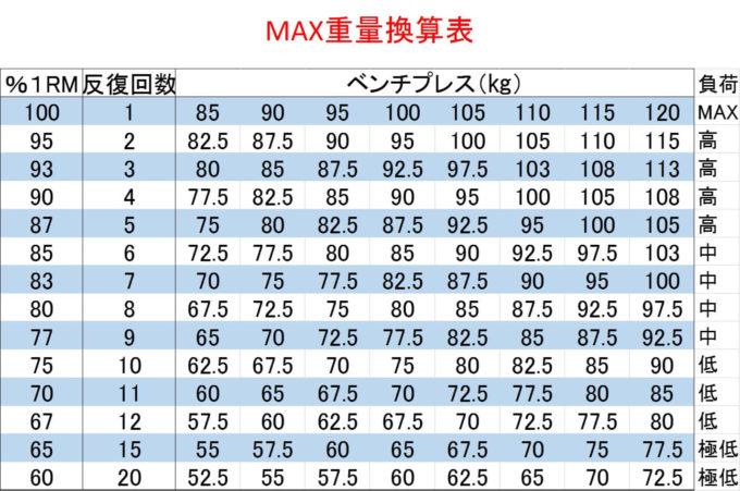 【1タップでわかる!】ベンチプレスMAX重量早見表・RM換算表